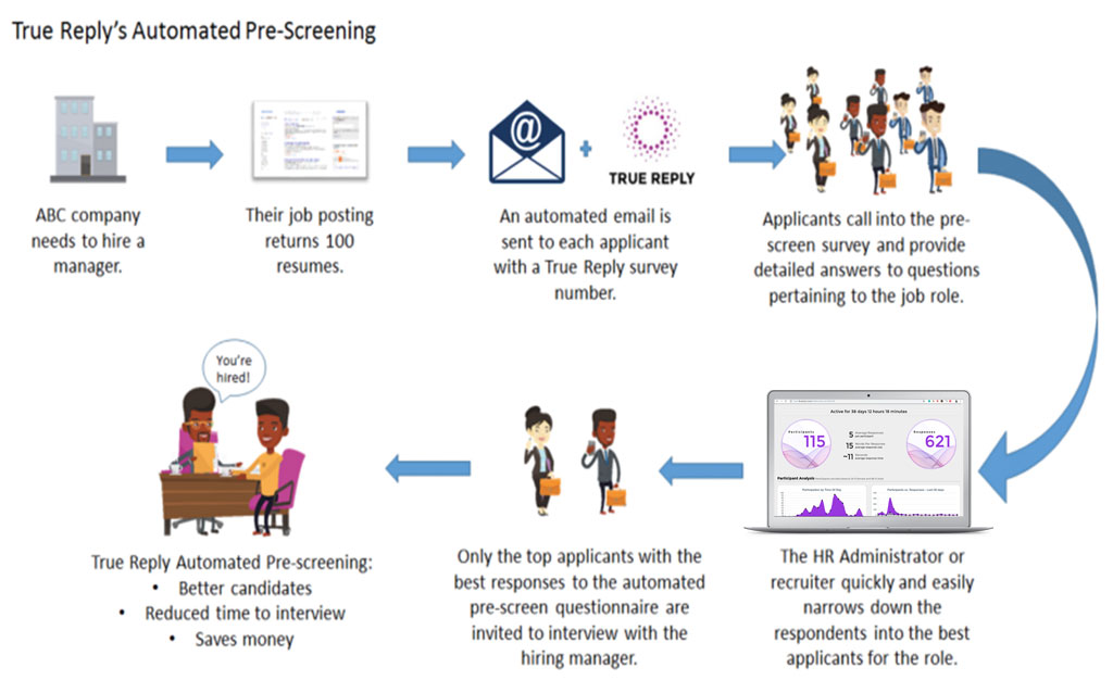 True-Reply-Automated-Pre-screening-With-Voice-Apps-Amazon-Alexa-Google-Assistant-IVR-Telephone