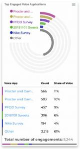 True Reply Top Engaged Voice Applications